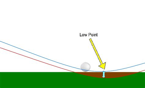 mygolfspy labs your distance reality check factors to hit the golf ball further autos post
