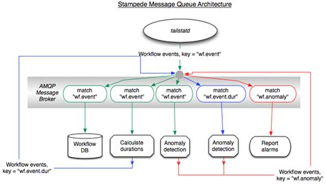 workflow queue workflow architecture diagram choice image how to guide