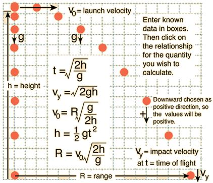 physics calculate the s velocity on impact to the floor trajectories