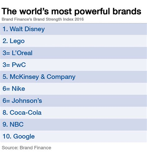these are the world s 10 most powerful brands world economic forum