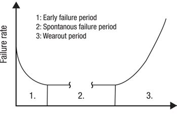 bathtub curve failure rate reliability and lifetime of leds digikey