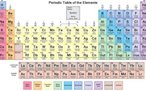 nomi gruppi tavola periodica pi 249 di 25 fantastiche idee su tavola periodica su