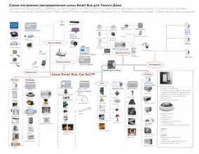 best smart home system smart home systems smart home systems home