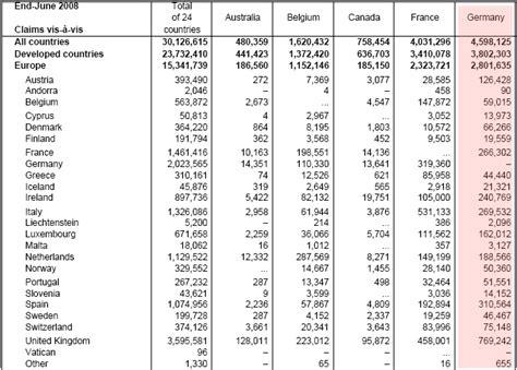 liste der banken in deutschland unglaubliche 4 598 mrd dollar kreditforderungen deutscher