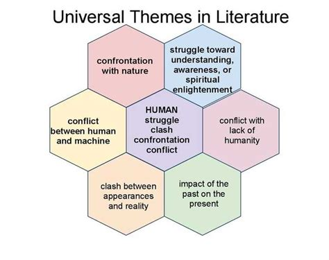 theme exles for literature what are the universal themes in literature