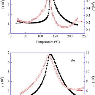 phase transition ceramic pdf phase transition and ptcr effect in erbium doped bt