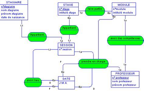 exercice uml diagramme de classe avec correction pdf merise gestion du planning dans un centre de formation