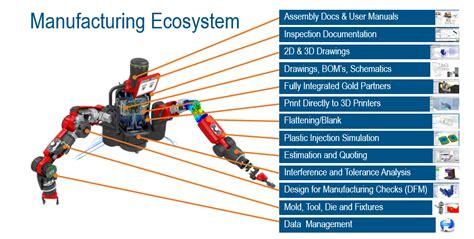 design for manufacturing benefits exploring the benefits of the solidworks design to