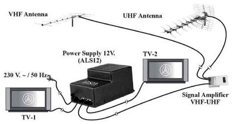 alimentatore per antenna tv kit lificatore alimentatore per antenna tv digitale