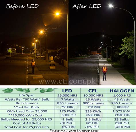 lade a led per sostituire le alogene lade led vs fluorescenti led vs cfl