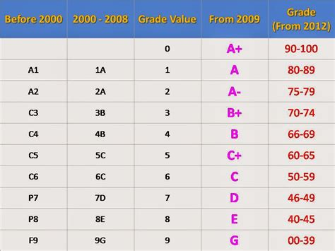 what is a grading system f f info 2017