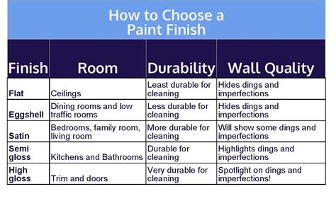 how to choose paint the definitive diy guide to painting a room