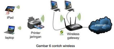 Adaptor Untuk Wifi Akses Point media jaringan kabel coaxial