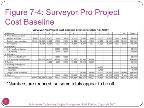 project costing template chapter 07 project cost management