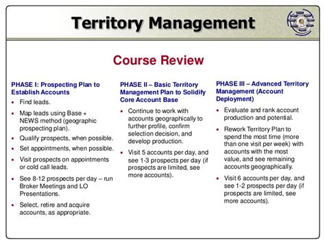 Territory Management Sales Territory Plan Template