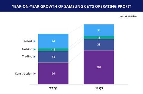 Samsung C T Samsung C T Announces Q3 2018 Results Samsung C T Newsroom