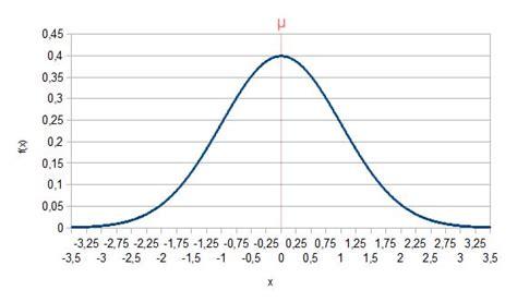 standardnormalverteilung tabelle normalverteilung stochastik rither de