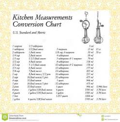 conversions measurements gallon quart diabetes inc