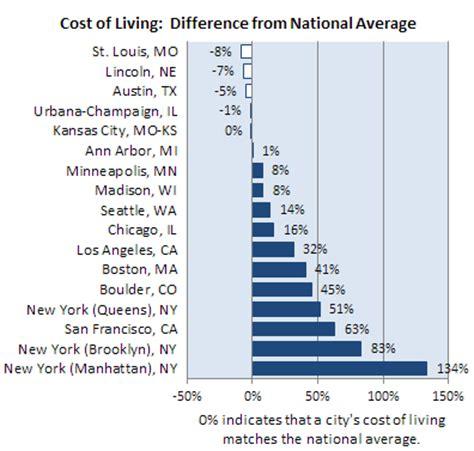 Of Nebraska Lincoln Mba Cost by Relocating To Lincoln Graduate Studies Nebraska