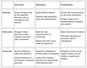 Essay About Management Styles by Management Styles In A Business Gcse Tutor2u Business
