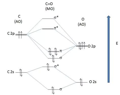 molecular orbital diagram for co mo energy diagram repair wiring scheme