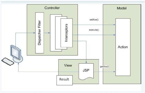 struts workflow diagram struts workflow diagram with explanation gallery how to