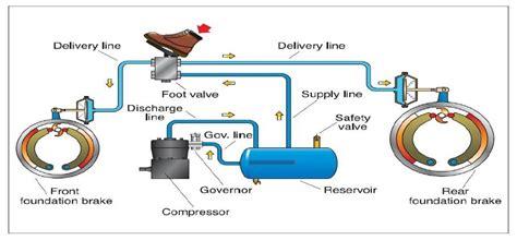 air brake parts diagram s brake system diagram wiring library