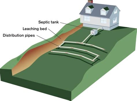 leach bed caring for septic systems old house online old house