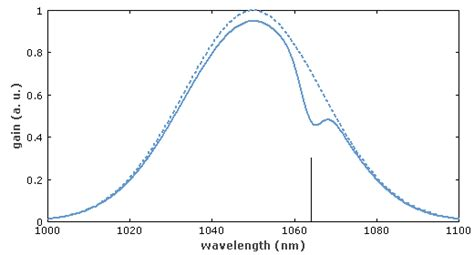 laser diode gain curve encyclopedia of laser physics and technology inhomogeneous saturation gain medium