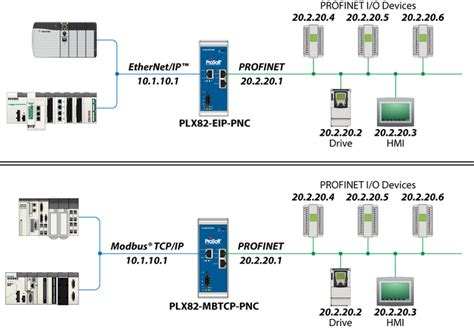 modbus tcp difficulties connecting profinet to ethernet ip or modbus
