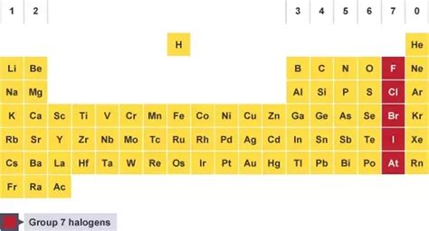 Hf Periodic Table by Out Of Hf Hcl Hbr And Hi Which Has The Lowest And
