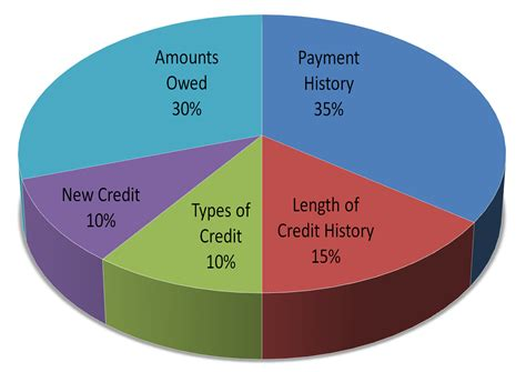 whats the lowest credit score to buy a house love to live in pensacola florida understanding your credit score