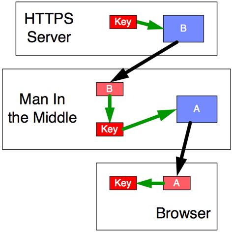 in the middle attack diagram key encryption certificate authority and the