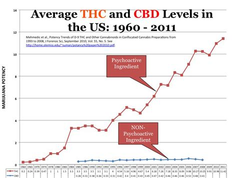Average Time To Detox From Thc by Marijuana And Youth What Parents Need To