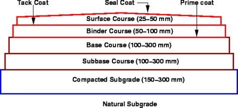 what is a course section introduction to pavement design