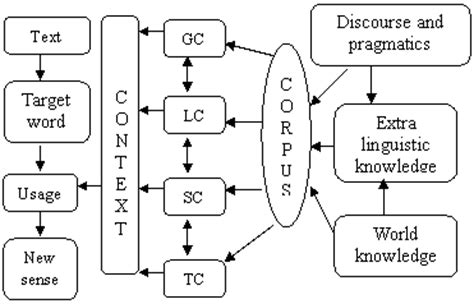 temporal pattern synonym language in india