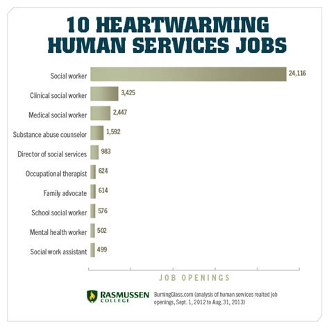 Marketing Jobs Resume Keywords by Human Services Related Keywords Amp Suggestions Human