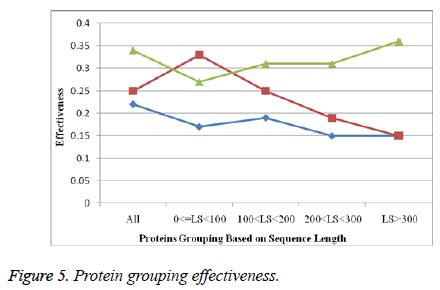b protein cost extraction of protein sequences with minimal