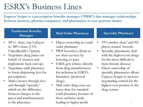 sle business plan pharmacy mail order pharmacy prescription business plan bundle