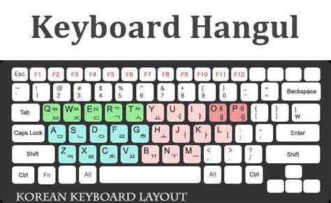 Keyboard Buat Komputer cara menulis hangul pada komputer laptop windows soyeongelf