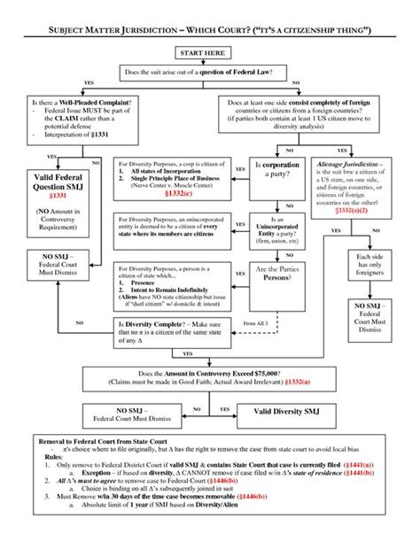 supplemental jurisdiction flowchart subject matter jurisdiction flow chart flowcharts