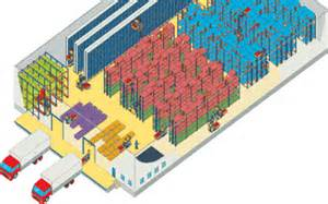layout designs for warehousing operations why do we need