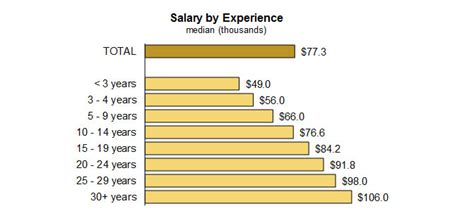 Cfp And Mba Salary by Business Plan Writer Salary
