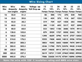 electrical wire size amps chart pictures to pin on pinterest pinsdaddy