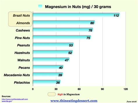 17 Best Images About Politics On Politics Nut - 17 best images about nuts and nutrition on