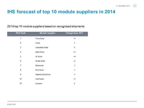 Solar Panels Manufacturers Ranking 2015 - top 10 pv module suppliers for 2014 same different