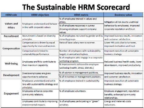 hr scorecard template free csr for hr april 2011