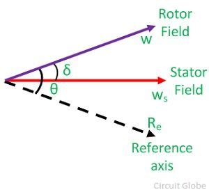 swing equation swing equation of synchronous genenrator circuit globe