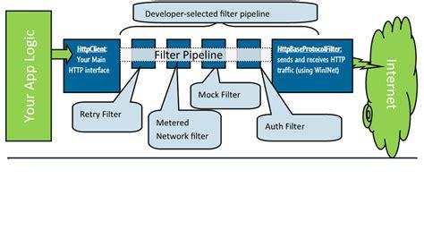 windowswebhttpfilters namespace windows uwp