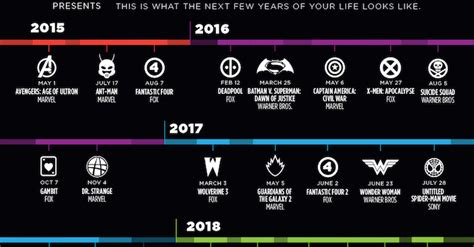 film disney in ordine cronologico i 36 film sui supereroi da qui al 2020 in un infografica